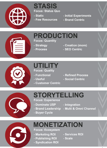 Content Marketing Maturity Model from TopRank Marketing
