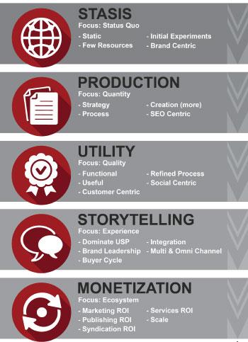 Content Marketing Maturity Model from TopRank Marketing